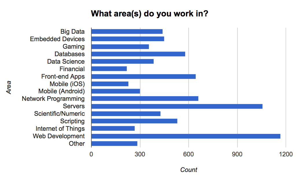Demographics of work areas