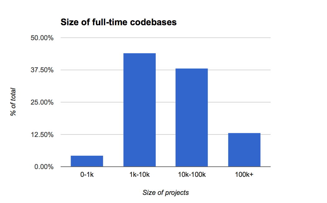 Size of full-time codebases