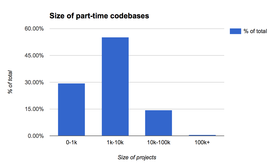 Size of part-time codebases
