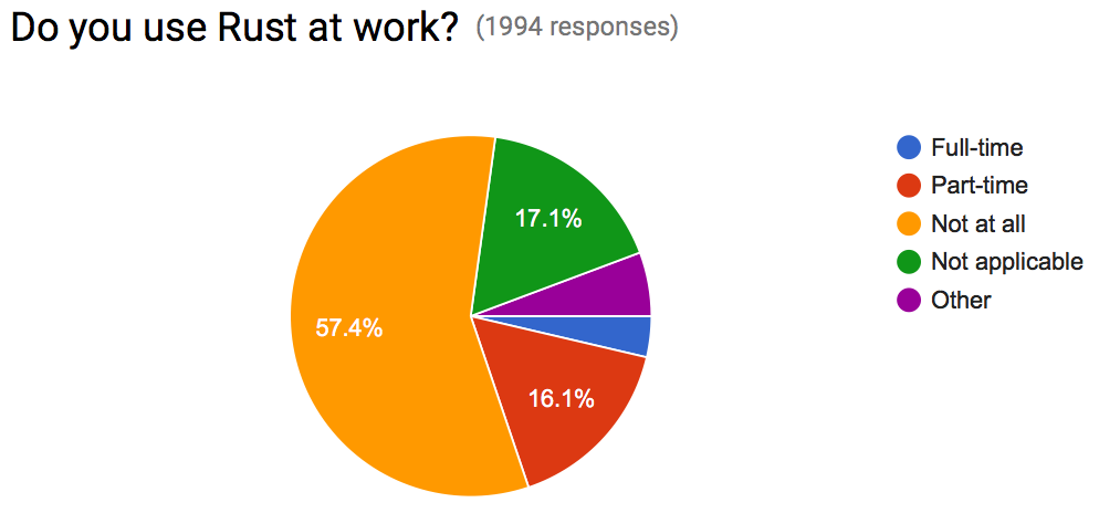 Do you use Rust at work?