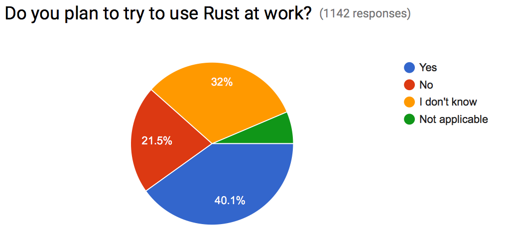 Using Rust at work in future