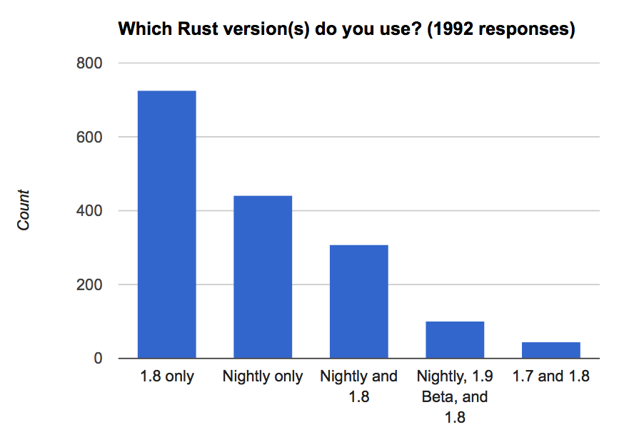 Versions of Rust you use