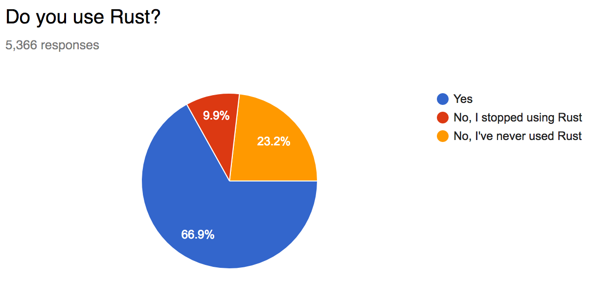 66.9% Rust users, 9.9% stopped using, 23.2% never used