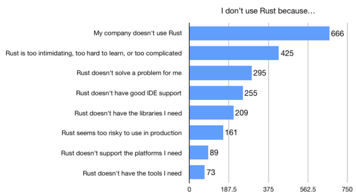 666 company doesn't use Rust, 425 Rust is too intimidating hard to learn or too complicated, 295 Rust doesn't solve a problem for me, 255 Rust doesn't have good IDE support, 209 Rust doesn't have libraries I need, 161 Rust seems too risky for production, 89 Rust doesn't support platforms I need, 73 Rust doesn't have tools I need