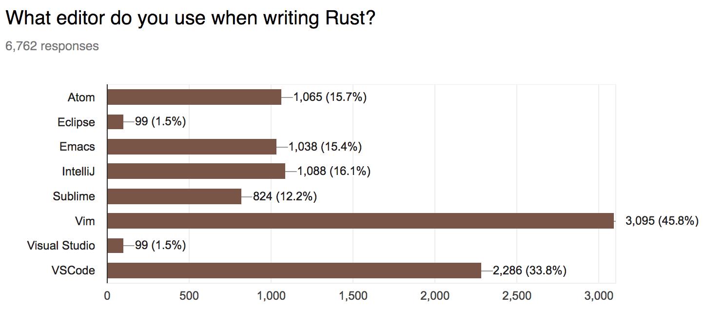 45.8% vim, 33.8% vscode, 16.1% intellij, 15.7% atom, 15.4% emacs, 12.2% sublime, 1.5% eclipse, 1.5% visual studio