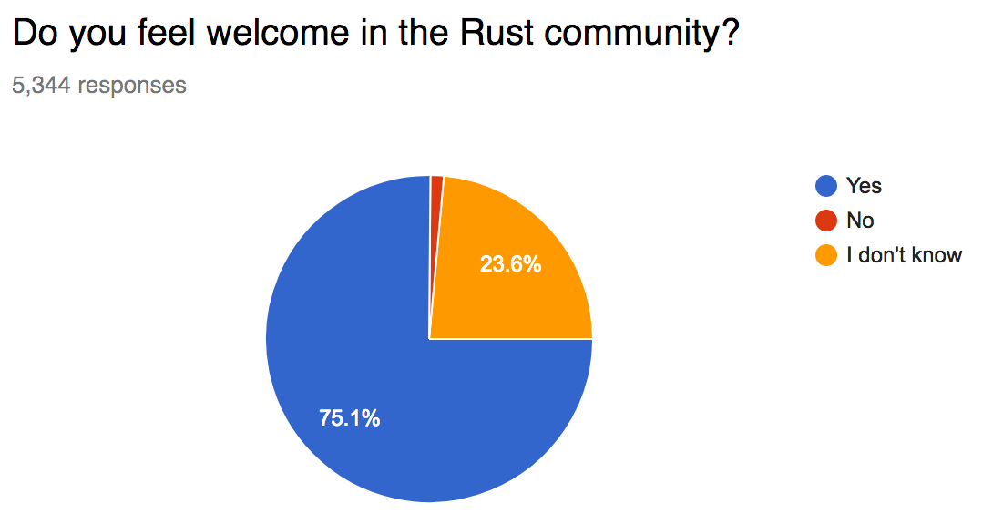 75.1% feel welcome, 1.3% don't feel welcome, 23.6% don't know