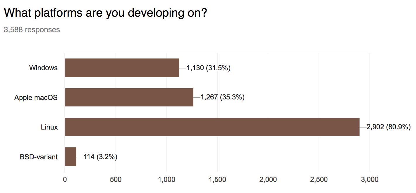 80.9% Linux, 35.5% macOS, 31.5% Windows, 3.2% BSD-variant