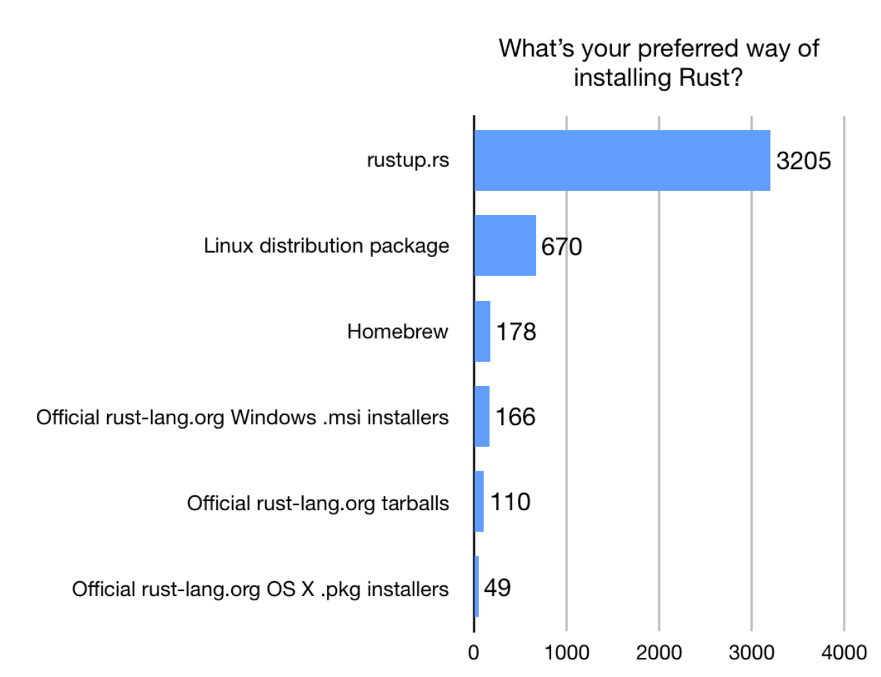 Chart: 90.2% rustup, 18.9% linux distros, 5% homebrew, 4.7% official .msi, 3.1% official tarball, 1.4% official mac pkg