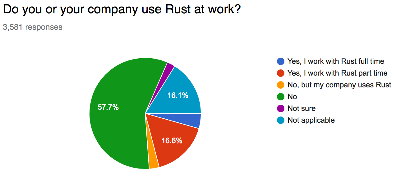 4.4% full-time, 16.6% part-time, 2.9% no but company uses Rust, 57.6% no, 2.4% not sure, 16.1% not applicable