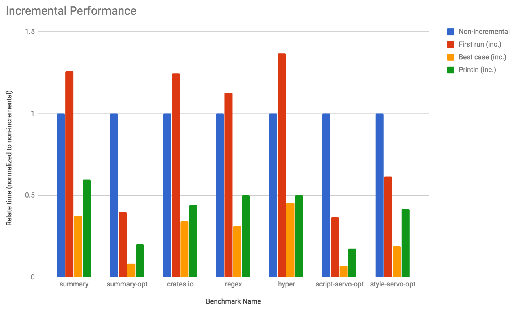 Incremental recompilation benchmarks