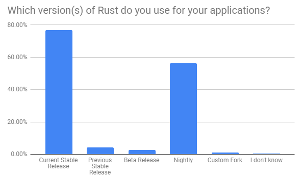 Rust Survey 2018 Results | Rust Blog