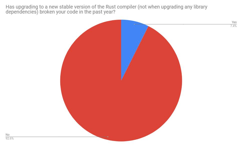 Has upgrading the compiler broken your code