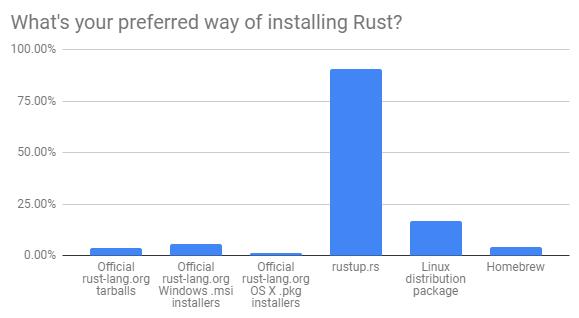 Preferred install method