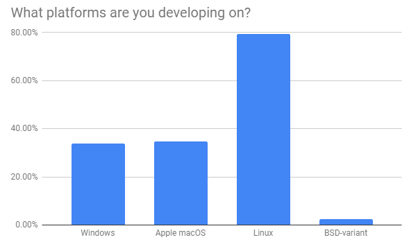 Which platform are you developing on