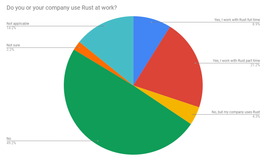 Do you use Rust at work