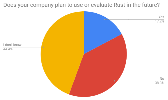Is your company evaluating Rust