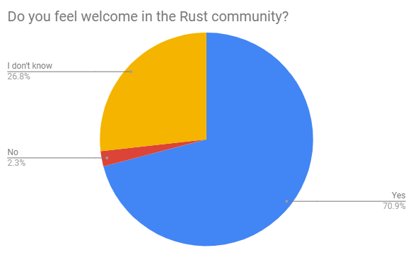 Do you feel welcome in the Rust community
