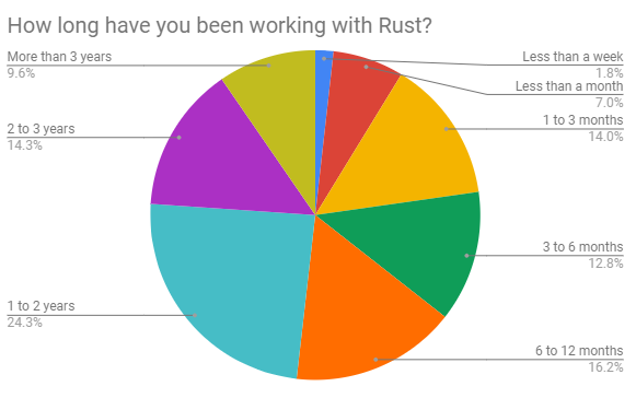 How long have you worked in Rust