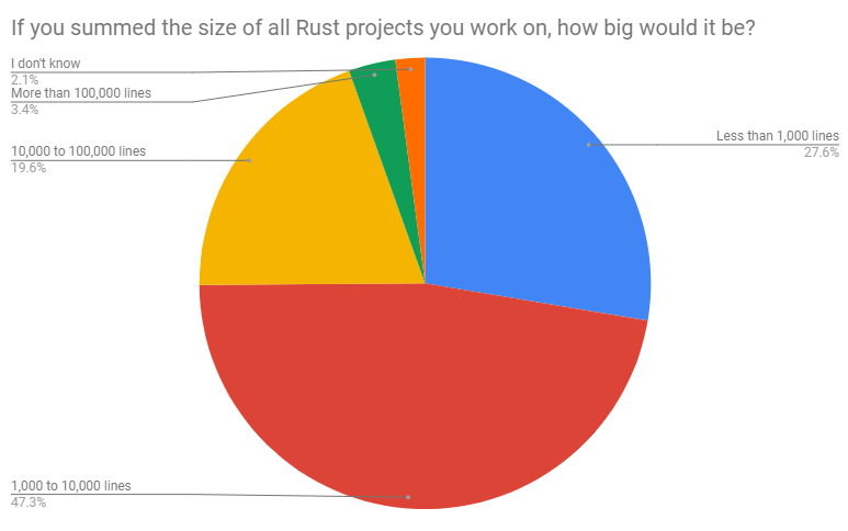 Size of summed Rust projects