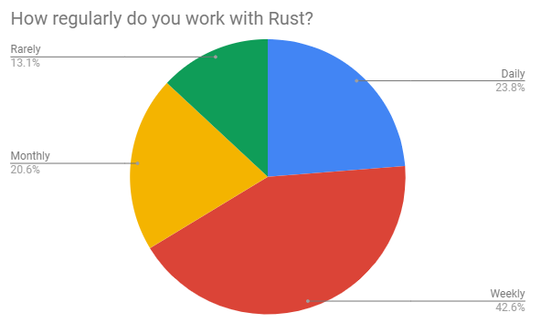 How often do you use Rust