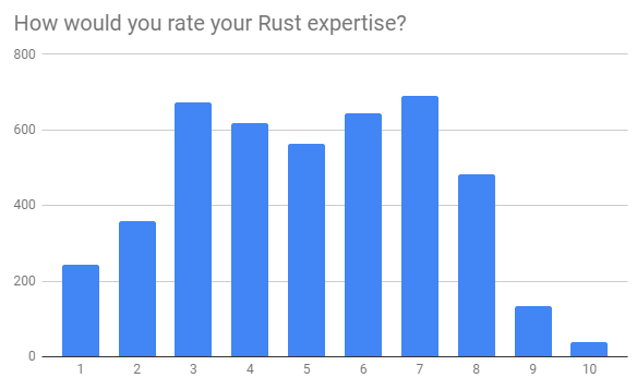 How would you rate your Rust expertise