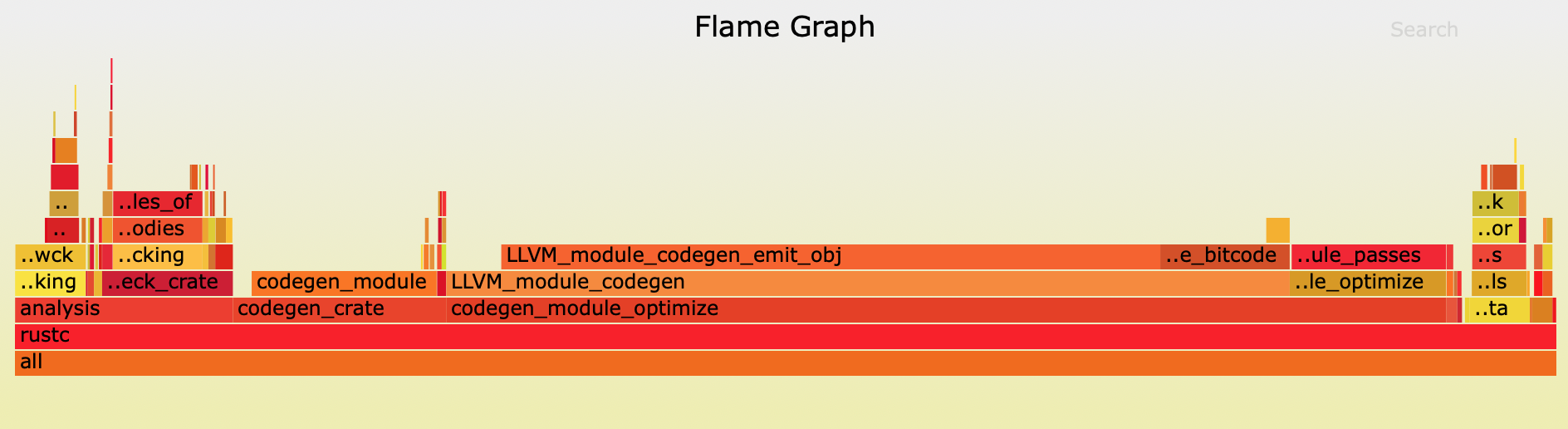 Image of flamegraph output