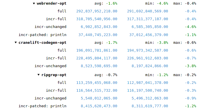 Performance improvements gained from applying PGO to (only) the Rust part of the compiler (details)